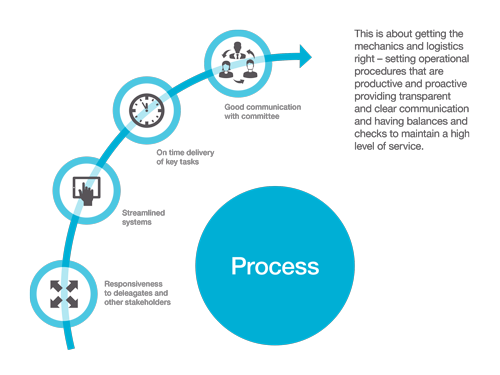 Process Think Business Events