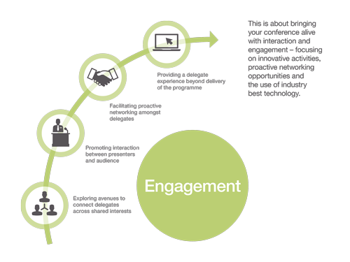 Engagement Think Business Events