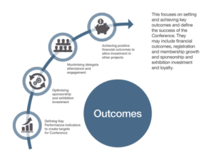 Outcomes Think Business Events