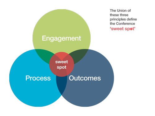 The Triad of Conference Management Success